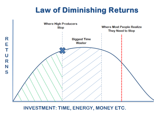 Law of Diminishing Returns graph
